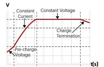 Example of Standard Charging Profile
