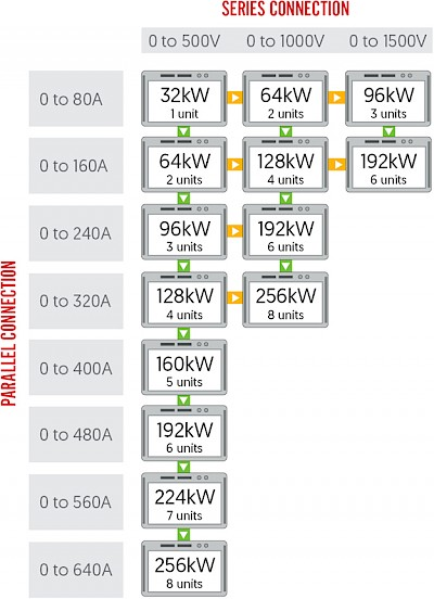 Master/Slave Configurations With 8 × 500V/32kW Modules