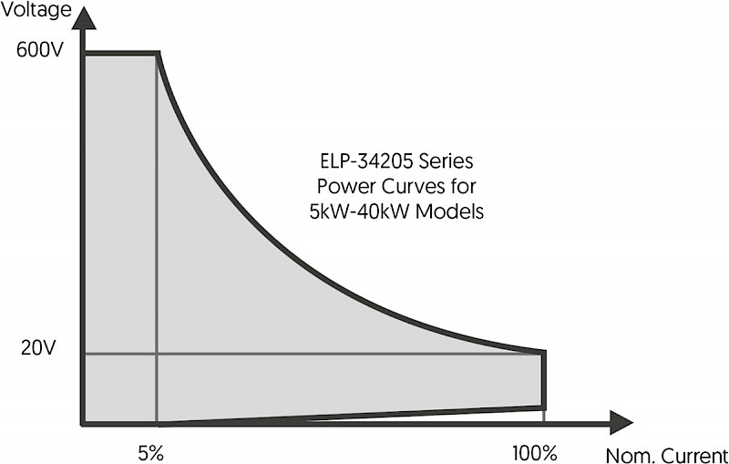 Characterisation Curves of 5kW-40kW Models